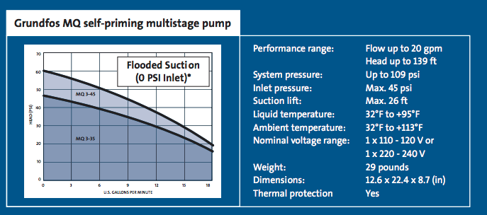 Grundfos MQ Series - Booster pumps chart