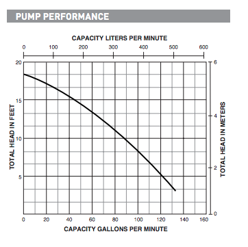 myers mws5 series sewage pumps curves