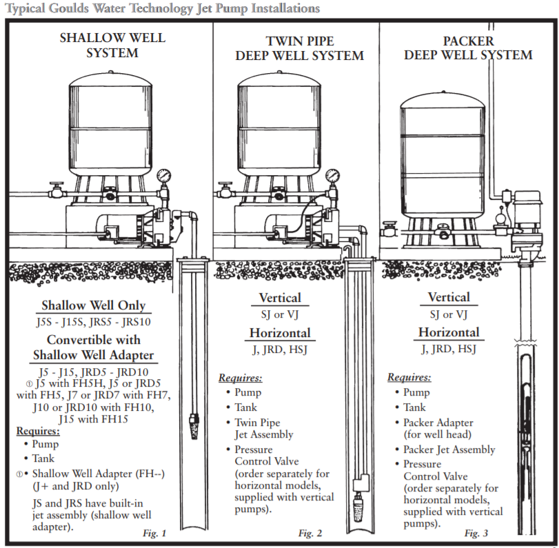 [DIAGRAM_38DE]  Goulds JS+Series Shallow Well Jet Pumps Buyers Guide & Review | Wiring Diagram Shallow Well Jet Pump |  | Pump Products