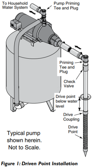 Sta-Rite FN Series Shallow Well Jet Pumps Buyers Guide & Review