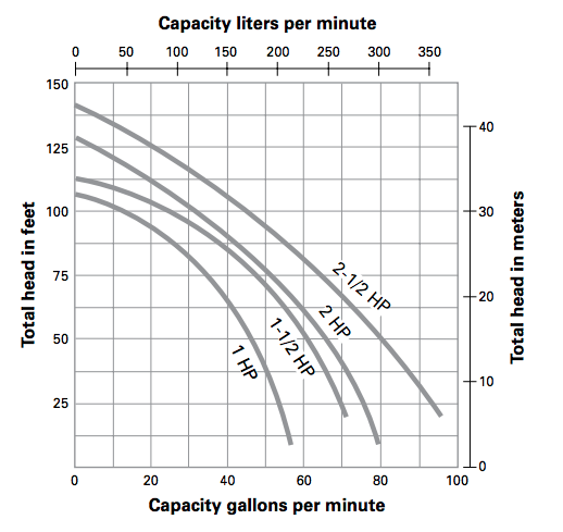 myers pqp series centrifugal pumps curves