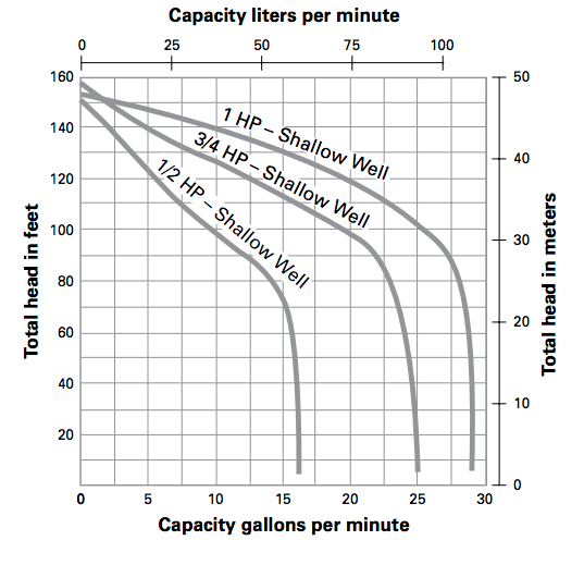 myers hj series convertible jet pumps curves