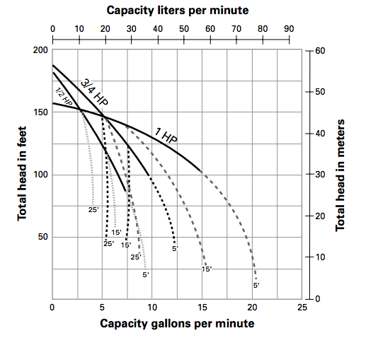 myers mpn series shallow well jet pumps curves