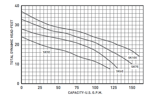 Myers SK100 Series sewage pumps curves