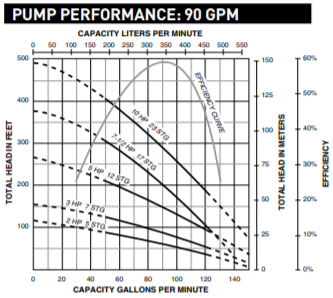 sta rite 90gpm series submersible well pump end curve