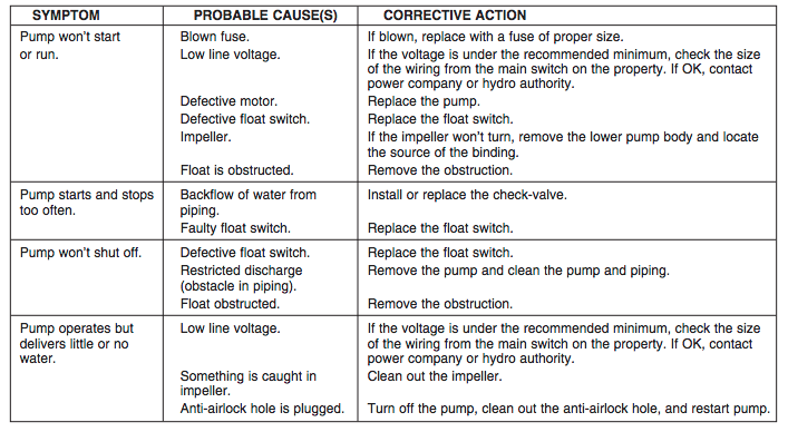 Myers-ME4 Series effluent pumps troubleshooting