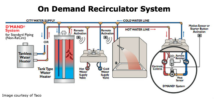 Recirculator guide pump products for Pros and cons of hot water recirculating pump