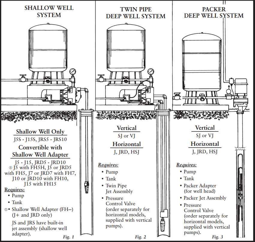 goulds well pump wiring diagram