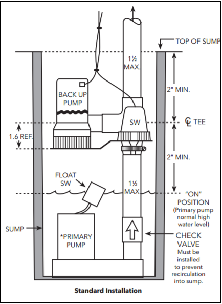 goulds sump pump buyer's guide  here is a diagram of a typical installation with the battery backup placed above the primary pump in the basin